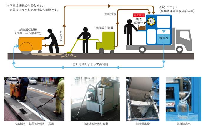 APCR工法作業イメージ