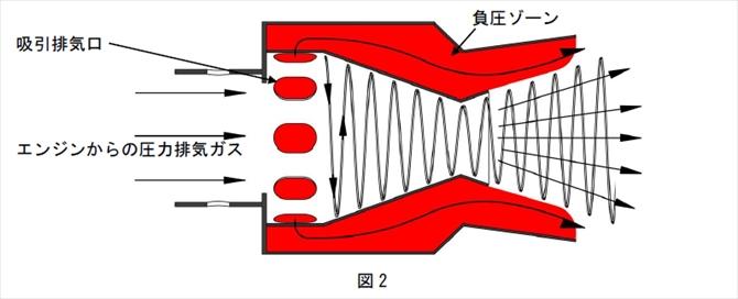 排気ガス吸引排気装置